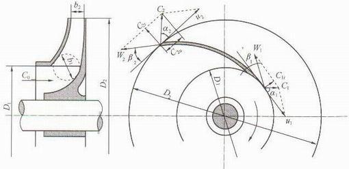 海坦牌离心泵的基本方程式
