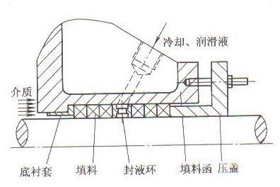 填料密封结构示意图